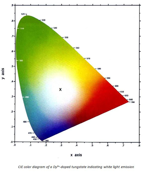 x-ray diffraction thesis Application of x-ray diffraction methods and molecular mechanics simulations to structure determination and cotton fiber analysis a dissertation.